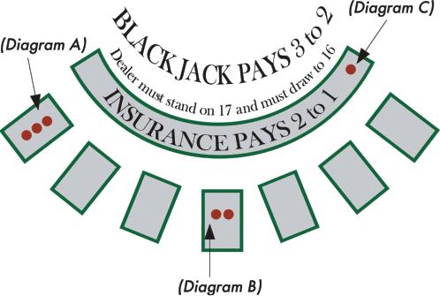 Blackjack vakuutus